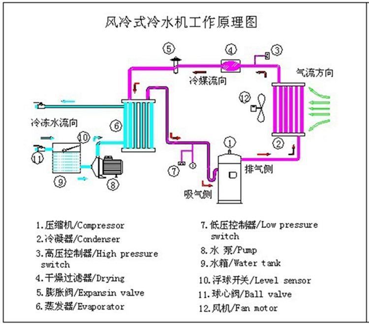 水冷式空压机的原理图_水冷式空调原理图