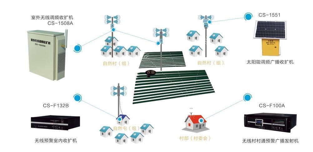村村通应急预警广播系统设计原则 河南隽声