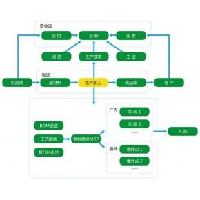 宁波ERP-正航T8软件