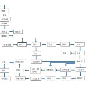 集装箱角件化学成分对角件的影响