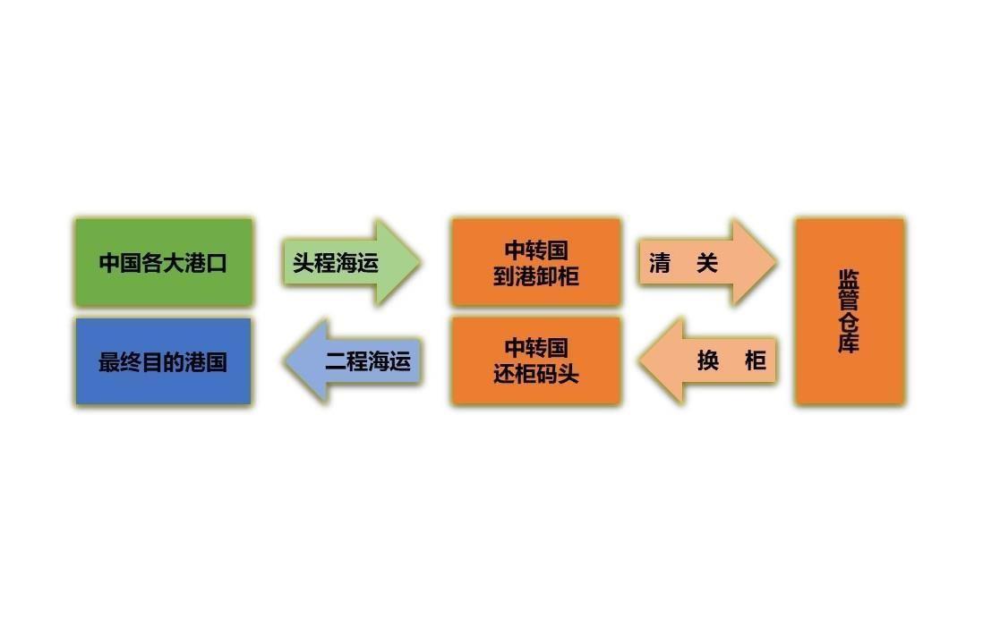 深圳市萬洋通貨運代理有限公司