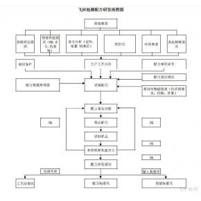 聚對苯二甲酸乙二醇PET聚乙烯配方材質檢測分析
